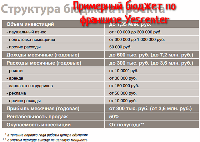 Франшиза YESцентр